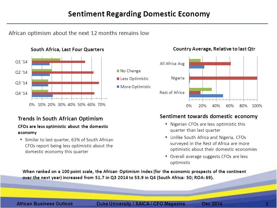Sentiment Regarding Domestic Economy 3 African Business Outlook Duke University / SAICA / CFO Magazine Dec 2014 When ranked on a 100 point scale, the African Optimism Index (for the economic prospects of the continent over the next year) increased from 51.7 in Q3 2014 to 53.9 in Q4 (South Africa: 50; ROA: 69).