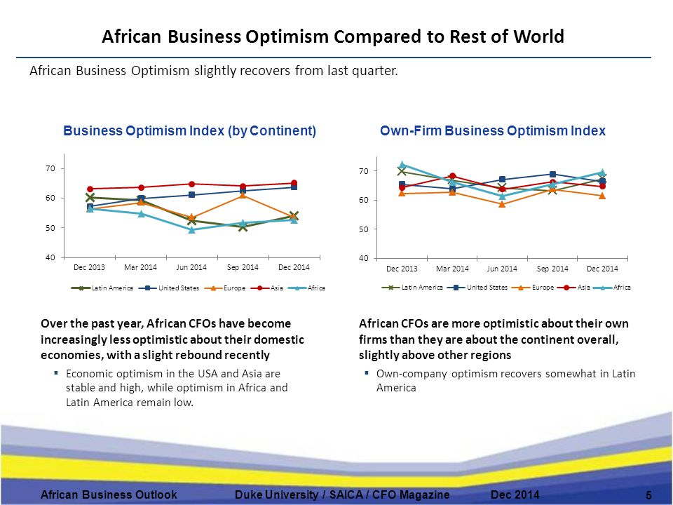 African Business Optimism Compared to Rest of World 5 African Business Outlook Duke University / SAICA / CFO Magazine Dec 2014 African Business Optimism slightly recovers from last quarter.