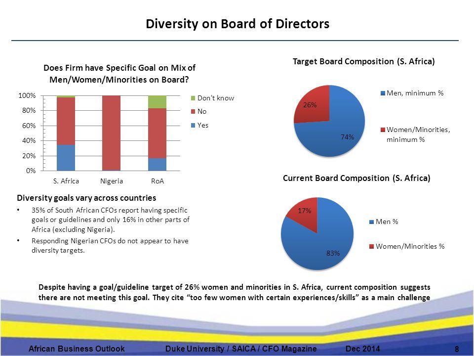 Diversity on Board of Directors 8 African Business Outlook Duke University / SAICA / CFO Magazine Dec 2014 Despite having a goal/guideline target of 26% women and minorities in S.