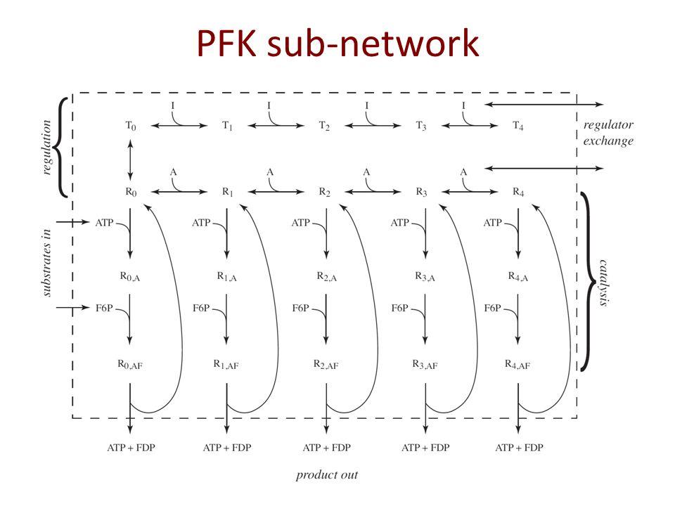 PFK sub-network