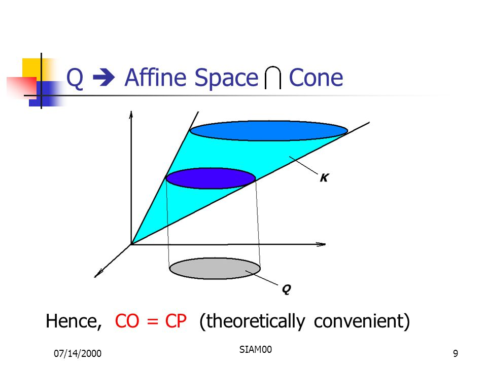 07/14/2000 SIAM00 9 Q  Affine Space Cone Hence, CO = CP (theoretically convenient)