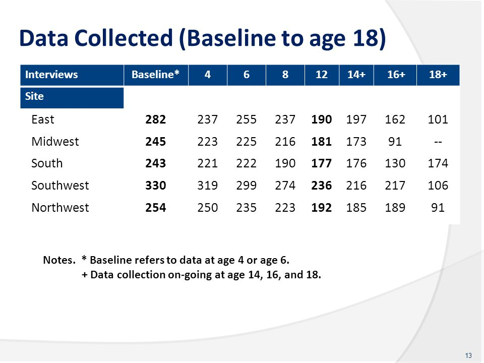 Data Collected (Baseline to age 18) InterviewsBaseline*4681214+ 16+18+ Site East282237255237190197162101 Midwest24522322521618117391-- South2432212221