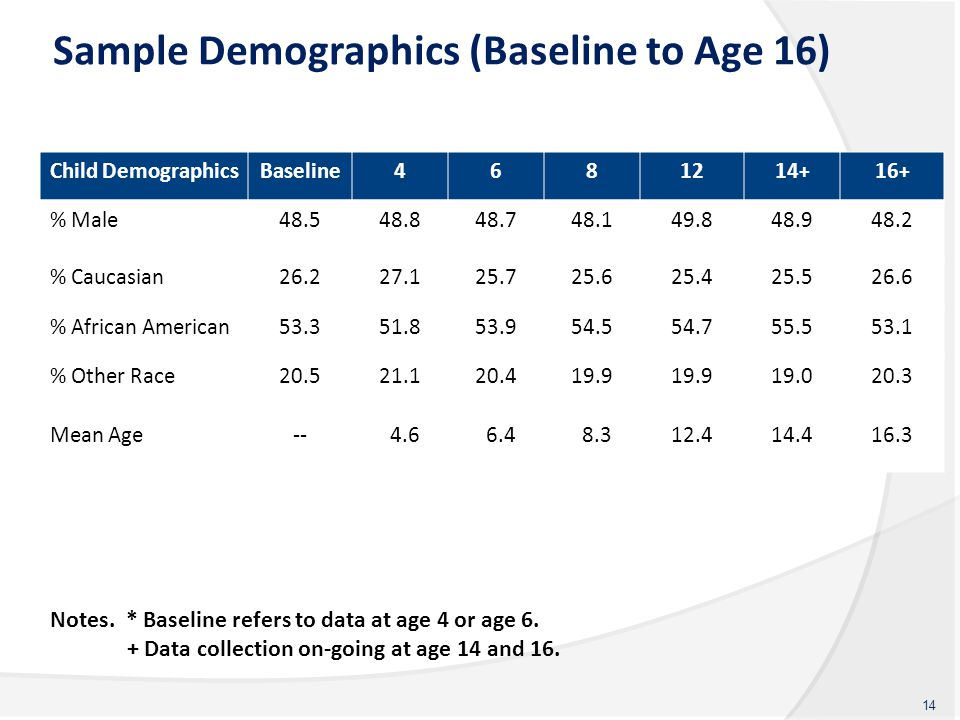 Sample Demographics (Baseline to Age 16) Child DemographicsBaseline4681214 + 16 + % Male48.548.848.748.149.848.948.2 % Caucasian26.227.125.725.625.425.526.6 % African American53.351.853.954.554.755.553.1 % Other Race20.521.120.419.9 19.020.3 Mean Age-- 4.6 6.4 8.312.414.416.3 14 Notes.