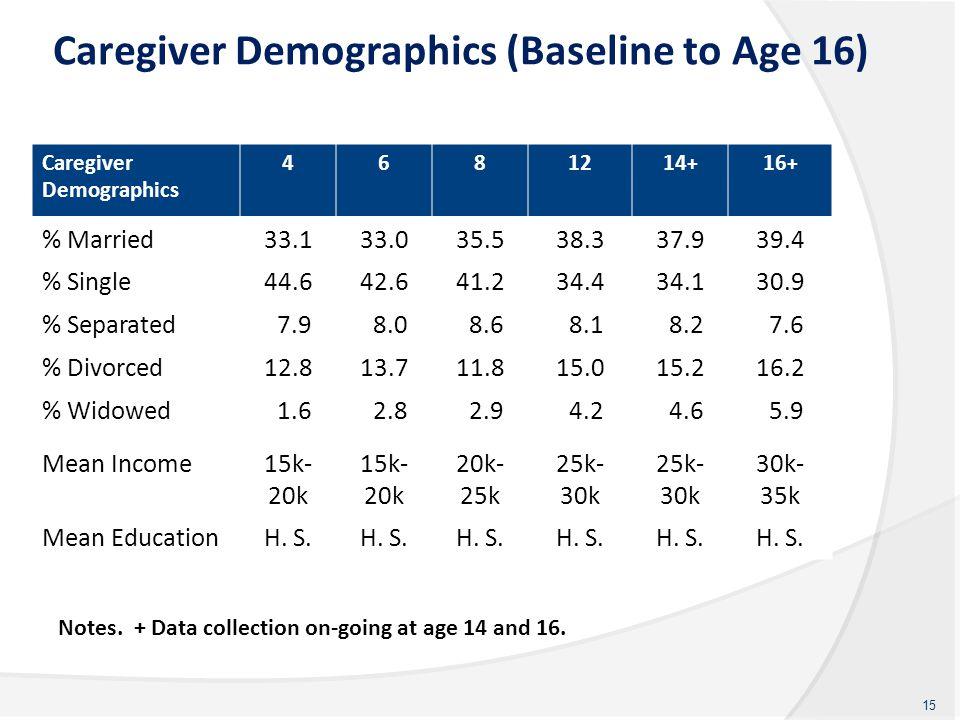 Caregiver Demographics (Baseline to Age 16) Caregiver Demographics 4681214 + 16 + % Married33.133.035.538.337.939.4 % Single44.642.641.234.434.130.9 %