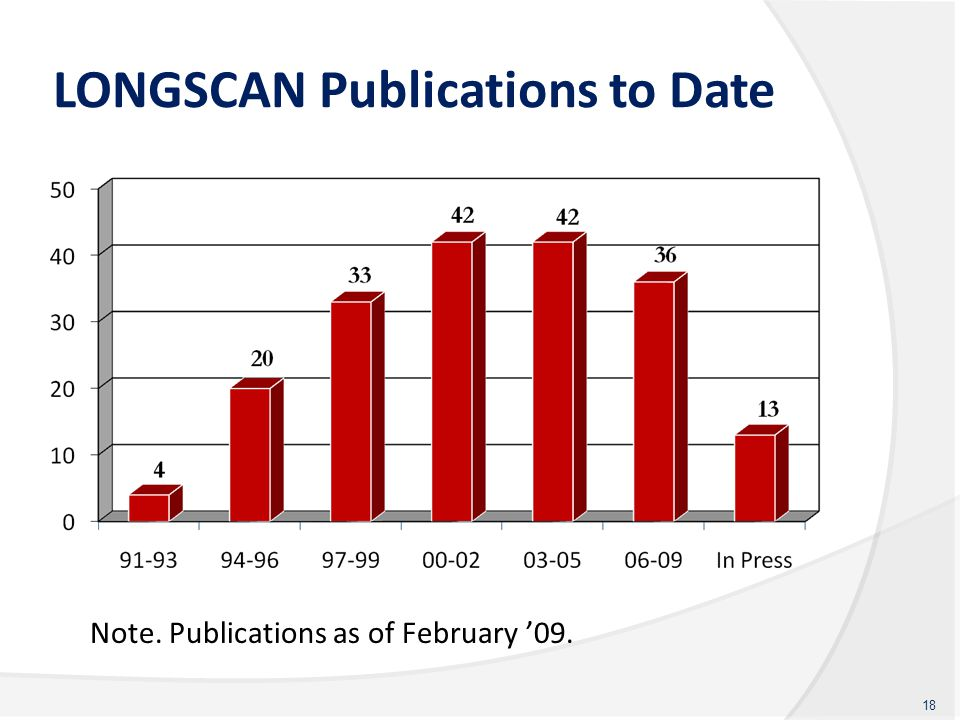 LONGSCAN Publications to Date 18 Note. Publications as of February '09.