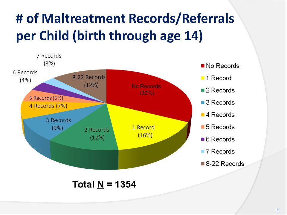 # of Maltreatment Records/Referrals per Child (birth through age 14) 21 1 Record (16%) 2 Records (12%) 3 Records (9%) 4 Records (7%) 5 Records (5%) 8-