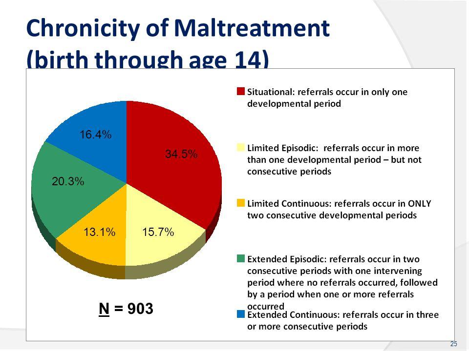 Chronicity of Maltreatment (birth through age 14) 25 34.5% 15.7%13.1% 20.3% 16.4% N = 903