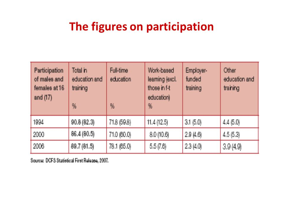The figures on participation