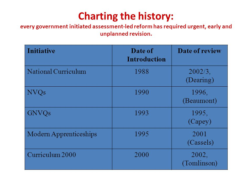 Charting the history: every government initiated assessment-led reform has required urgent, early and unplanned revision. InitiativeDate of Introducti