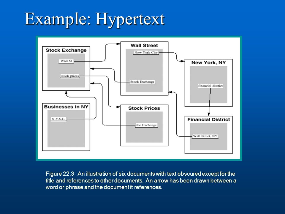 Example: Hypertext Figure 22.3 An illustration of six documents with text obscured except for the title and references to other documents. An arrow ha