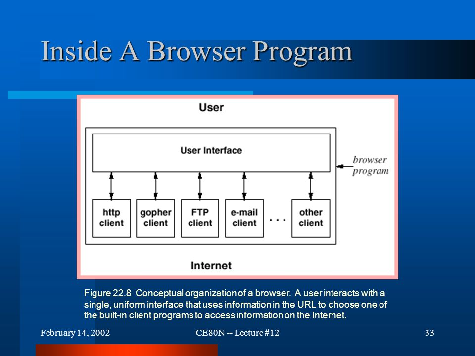 February 14, 2002CE80N -- Lecture #1233 Inside A Browser Program Figure 22.8 Conceptual organization of a browser. A user interacts with a single, uni