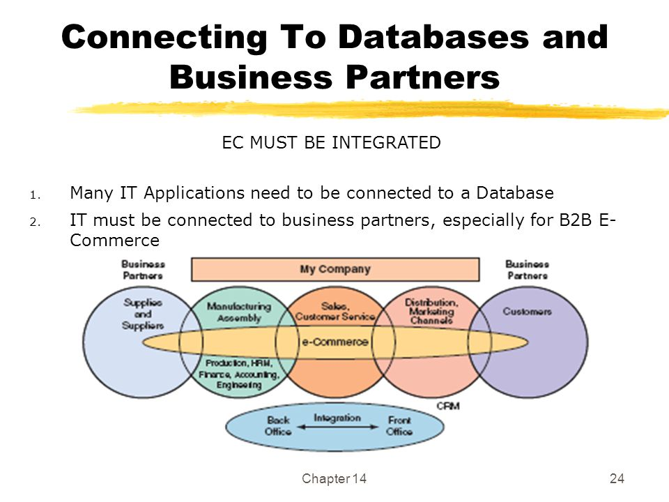 Chapter 1424 Connecting To Databases and Business Partners EC MUST BE INTEGRATED 1.