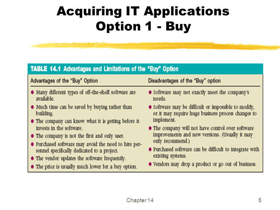 Chapter 145 Acquiring IT Applications Option 1 - Buy