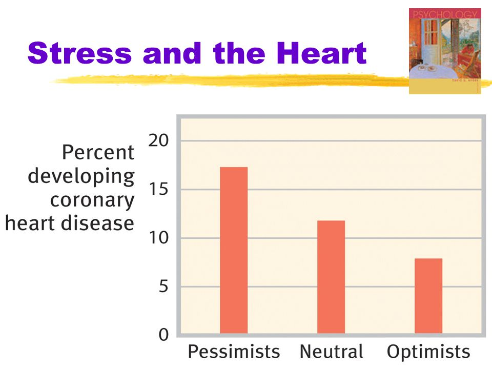 Stress and the Heart