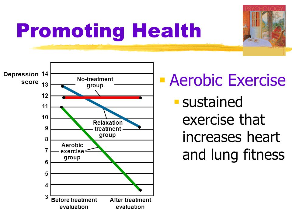 Promoting Health  Aerobic Exercise  sustained exercise that increases heart and lung fitness Depression score 14 13 12 11 10 9 8 7 6 5 4 3 Before tr