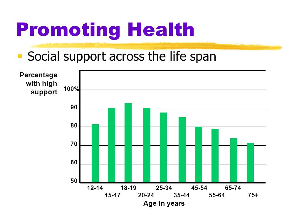 Promoting Health  Social support across the life span 12-14 18-19 25-34 45-54 65-74 15-17 20-24 35-44 55-64 75+ Age in years 100% 90 80 70 60 50 Perc