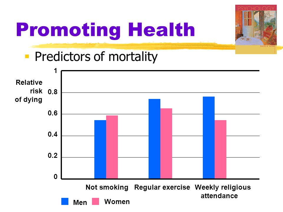 Promoting Health  Predictors of mortality 1 0.8 0.6 0.4 0.2 0 Men Women Not smoking Regular exercise Weekly religious attendance Relative risk of dyi