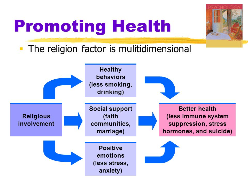 Promoting Health  The religion factor is mulitidimensional Religious involvement Healthy behaviors (less smoking, drinking) Social support (faith com