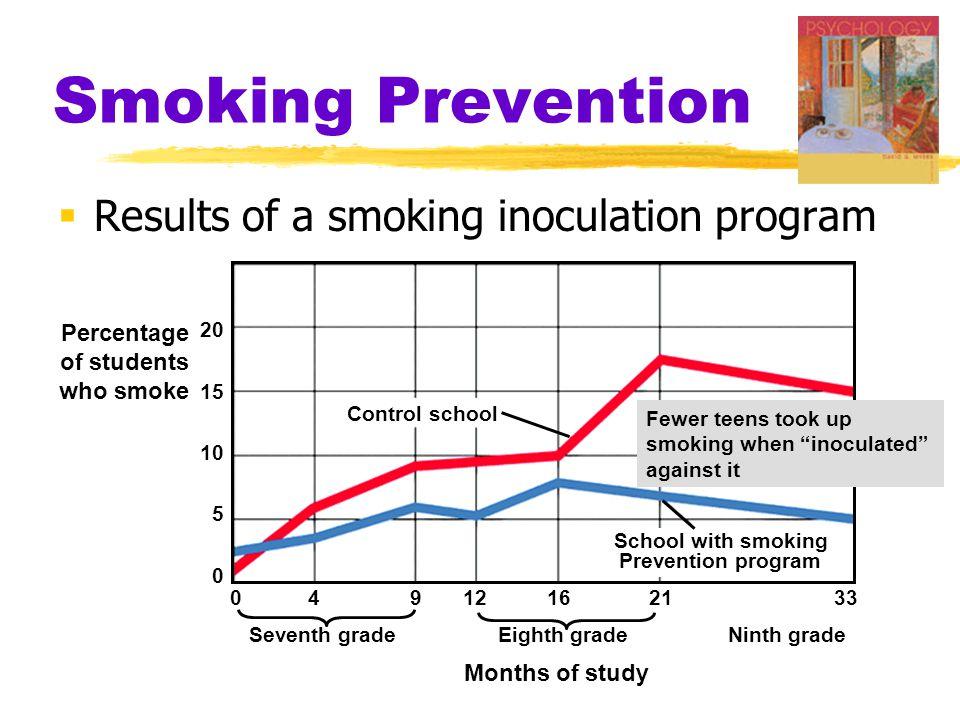 Smoking Prevention  Results of a smoking inoculation program Percentage of students who smoke 20 15 10 5 0 0 4 9 12 16 21 33 Seventh gradeEighth grad