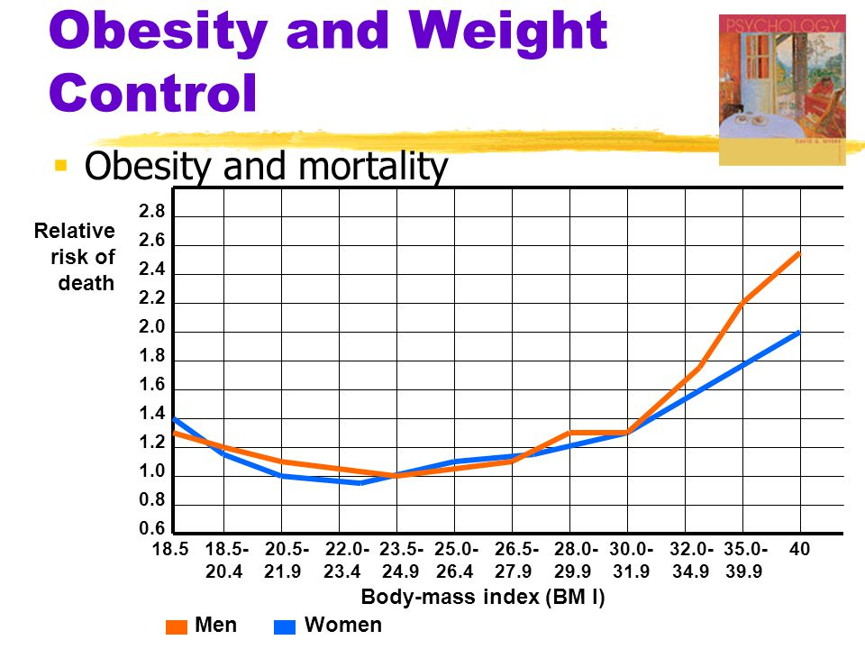 Obesity and Weight Control  Obesity and mortality 18.5 18.5- 20.5- 22.0- 23.5- 25.0- 26.5- 28.0- 30.0- 32.0- 35.0- 40 20.4 21.9 23.4 24.9 26.4 27.9 2