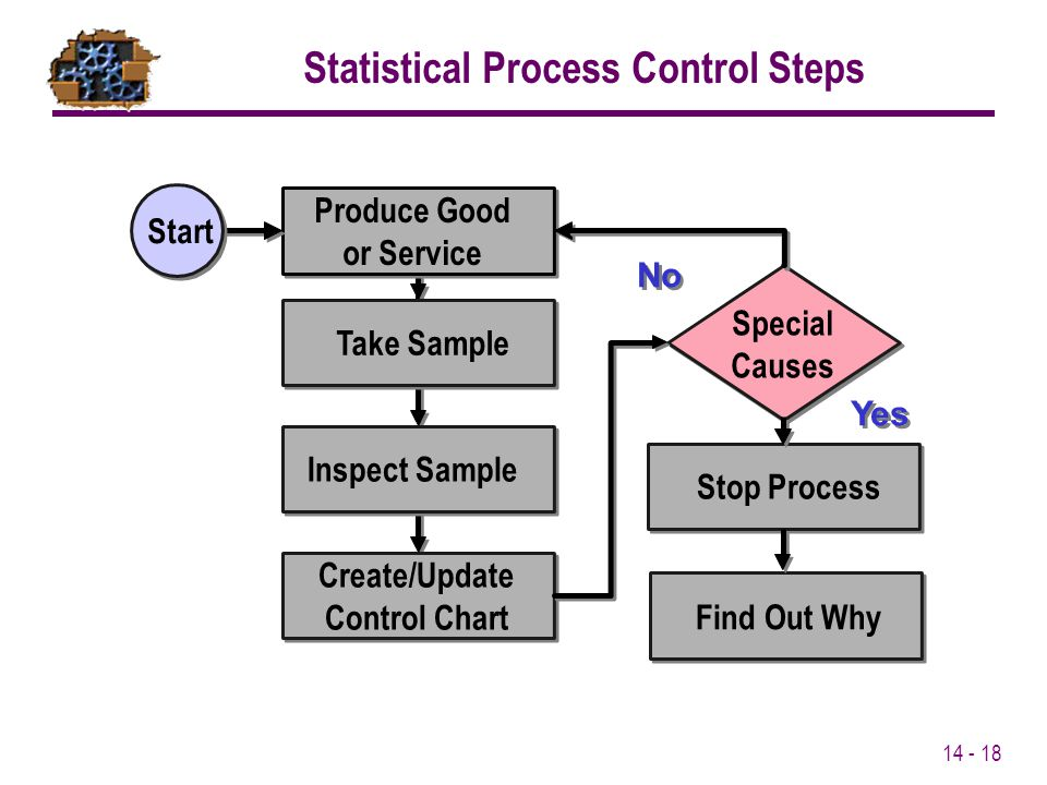 14 - 18 Produce Good or Service Stop Process Yes No Take Sample Inspect Sample Create/Update Control Chart Start Find Out Why Special Causes Statistic