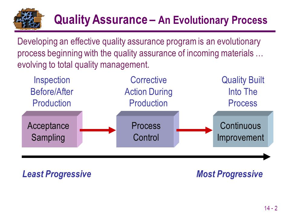 14 - 2 Least ProgressiveMost Progressive Acceptance Sampling Inspection Before/After Production Process Control Corrective Action During Production Co