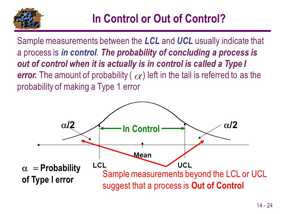 14 - 24 Mean LCLUCL  /2  Probability of Type I error Sample measurements beyond the LCL or UCL suggest that a process is Out of Control Sample m
