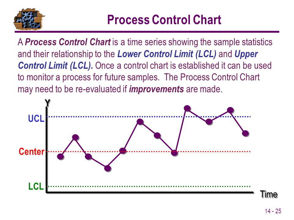 14 - 25 Process Control Chart A Process Control Chart is a time series showing the sample statistics and their relationship to the Lower Control Limit