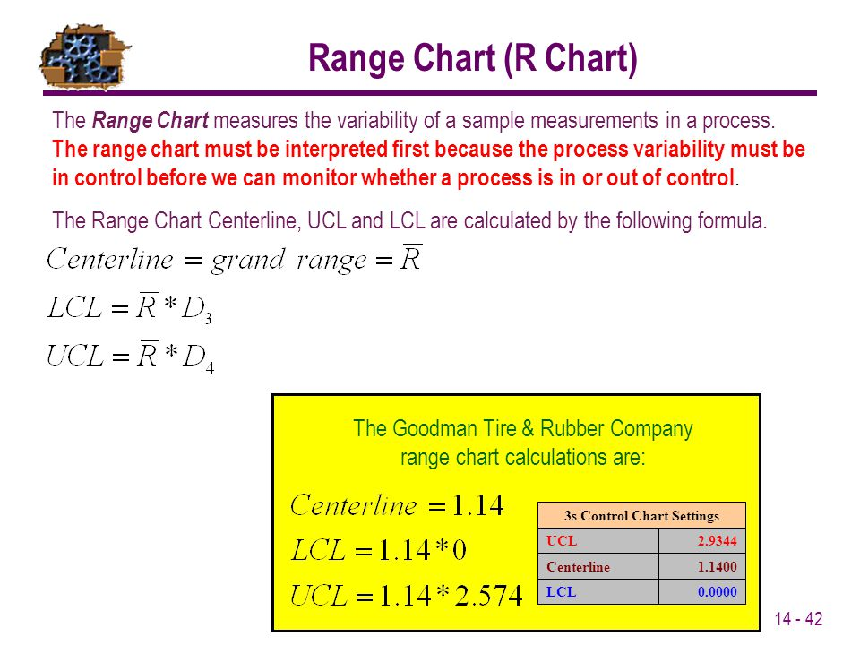 14 - 42 Range Chart (R Chart) The Range Chart measures the variability of a sample measurements in a process. The range chart must be interpreted firs