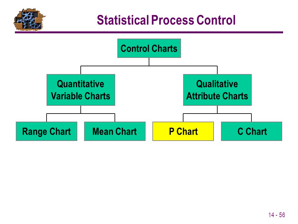 14 - 56 Statistical Process Control C Chart Qualitative Attribute Charts Control Charts Quantitative Variable Charts Range ChartMean ChartP Chart