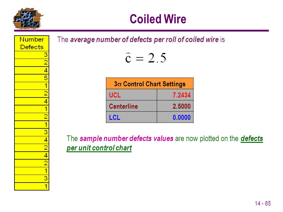 14 - 65 The average number of defects per roll of coiled wire is Coiled Wire 3  Control Chart Settings UCL7.2434 Centerline2.5000 LCL0.0000 The samp