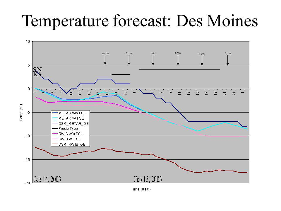 Temperature forecast: Des Moines noon 6pm mid 6am noon 6pm