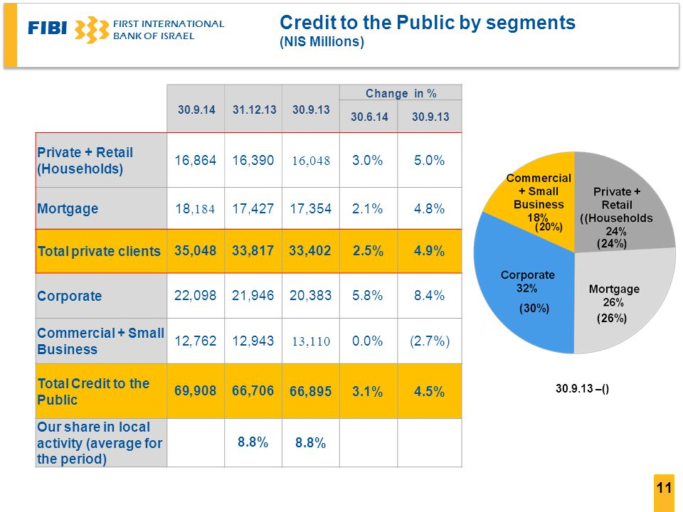 FIBI FIRST INTERNATIONAL BANK OF ISRAEL 11 Credit to the Public by segments (NIS Millions) Change in % 30.9.1331.12.1330.9.14 30.9.1330.6.14 5.0%3.0%16,04816,39016,864 Private + Retail (Households) 4.8%2.1%17,35417,42718,184 Mortgage 4.9%2.5%33,40233,81735,048Total private clients 8.4%5.8%20,38321,94622,098 Corporate (2.7%)0.0%13,11012,94312,762 Commercial + Small Business 4.5%3.1%66,89566,70669,908 Total Credit to the Public 8.8% Our share in local activity (average for the period) () – 30.9.13 (24%) (20%) (30%) (26%)