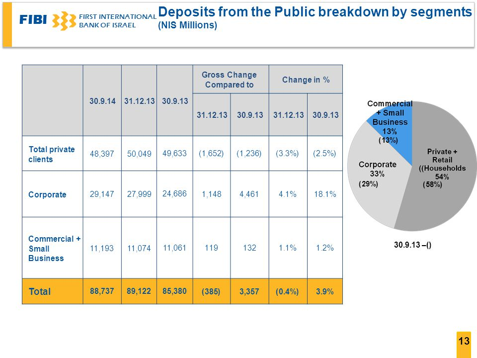 FIBI FIRST INTERNATIONAL BANK OF ISRAEL 13 Deposits from the Public breakdown by segments ((NIS Millions Change in % Gross Change Compared to 30.9.1331.12.1330.9.14 30.9.1331.12.1330.9.1331.12.13 (2.5%)(3.3%)(1,236)(1,652) 49,63350,04948,397 Total private clients 18.1%4.1%4,4611,148 24,68627,99929,147 Corporate 1.2%1.1%132119 11,06111,07411,193 Commercial + Small Business 3.9%(0.4%)3,357(385) 85,38089,12288,737 Total () – 30.9.13 (13%) (58%) (29%)