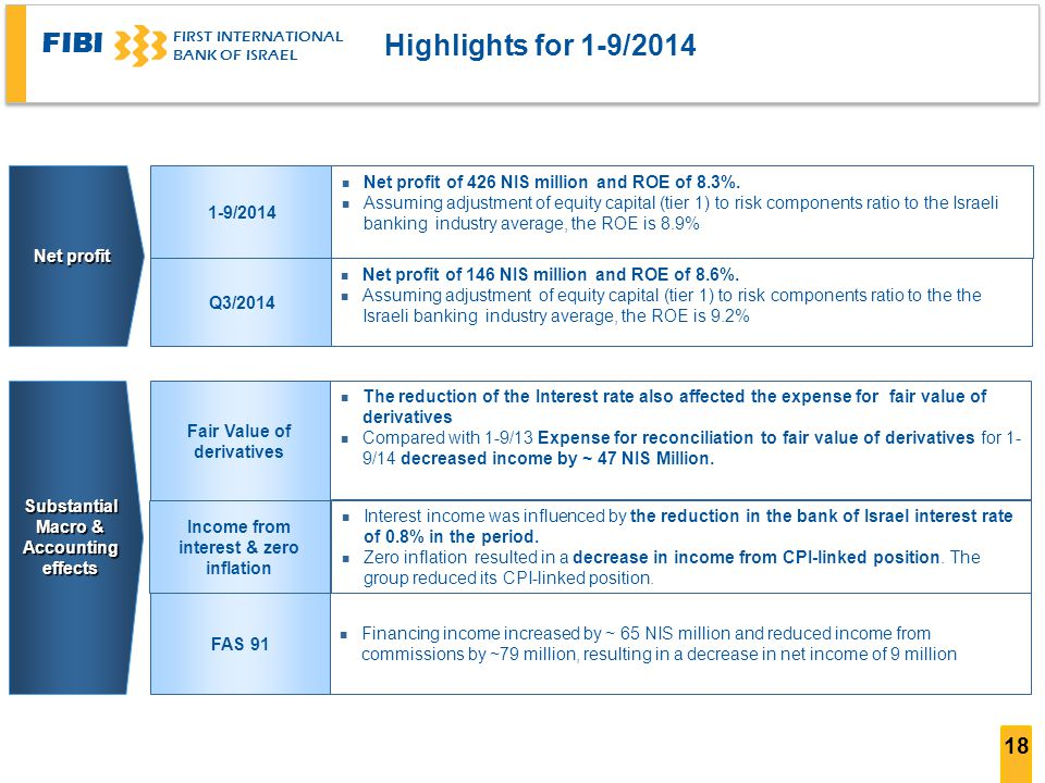 FIBI FIRST INTERNATIONAL BANK OF ISRAEL 18 Highlights for 1-9/2014 Q3/2014 1-9/2014 Net profit n Net profit of 426 NIS million and ROE of 8.3%.