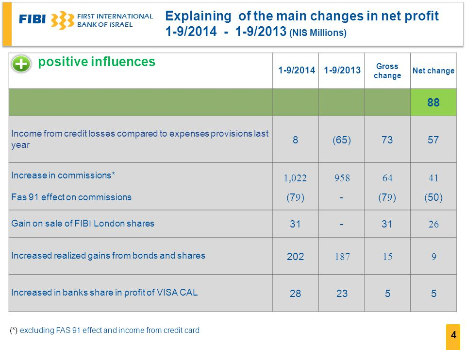 FIBI FIRST INTERNATIONAL BANK OF ISRAEL 4 Explaining of the main changes in net profit ( 1-9/2014 - 1-9/2013 (NIS Millions Net change Gross change 1-9/20131-9/2014 88 5773(65)8 Income from credit losses compared to expenses provisions last year 41 (50) 64 (79) 958 - 1,022 (79) Increase in commissions* Fas 91 effect on commissions 26 31- Gain on sale of FIBI London shares 915187 202 Increased realized gains from bonds and shares 552328 Increased in banks share in profit of VISA CAL positive influences (*) excluding FAS 91 effect and income from credit card