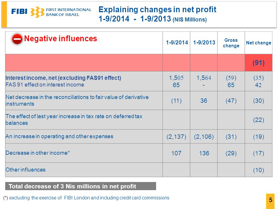FIBI FIRST INTERNATIONAL BANK OF ISRAEL 5 Explaining changes in net profit ( 1-9/2014 - 1-9/2013 (NIS Millions Net change Gross change 1-9/20131-9/2014 (91) (35) 42 (59) 65 1,564 - 1,505 65 Interest income, net (excluding FAS91 effect) FAS 91 effect on interest income (30)(47)36(11) Net decrease in the reconciliations to fair value of derivative instruments (22) The effect of last year increase in tax rate on deferred tax balances (19)(31)(2,106)(2,137) An increase in operating and other expenses (17)(29)136107 Decrease in other income* (10) Other influences Negative influences Total decrease of 3 Nis millions in net profit (*) excluding the exercise of FIBI London and including credit card commissions