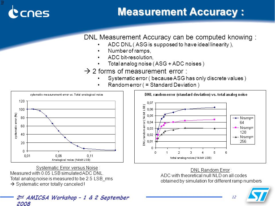 12 2 nd AMICSA Workshop – 1 & 2 September 2008 Measurement Accuracy : DNL Measurement Accuracy can be computed knowing : ADC DNL ( ASG is supposed to