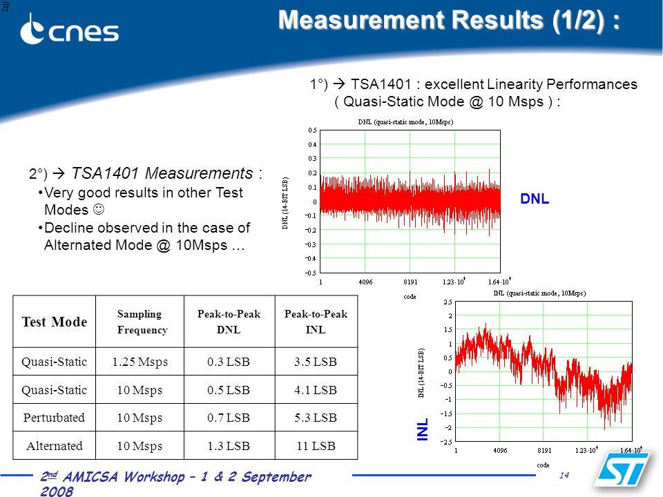 14 2 nd AMICSA Workshop – 1 & 2 September 2008 Measurement Results (1/2) : 1°)  TSA1401 : excellent Linearity Performances ( Quasi-Static Mode @ 10 M