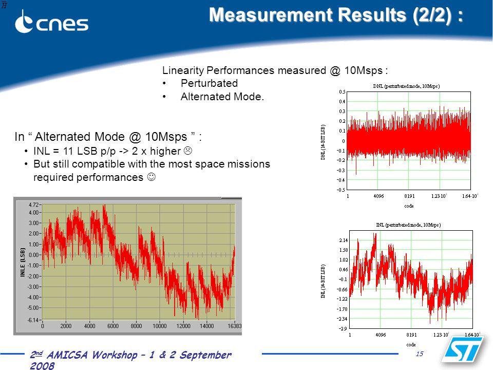 "15 2 nd AMICSA Workshop – 1 & 2 September 2008 Measurement Results (2/2) : In "" Alternated Mode @ 10Msps "" : INL = 11 LSB p/p -> 2 x higher  But stil"