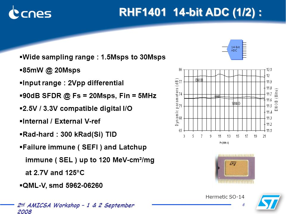 6 2 nd AMICSA Workshop – 1 & 2 September 2008 RHF1401 14-bit ADC (1/2) :  Wide sampling range : 1.5Msps to 30Msps  85mW @ 20Msps  Input range : 2Vpp differential  90dB SFDR @ Fs = 20Msps, Fin = 5MHz  2.5V / 3.3V compatible digital I/O  Internal / External V-ref  Rad-hard : 300 kRad(Si) TID  Failure immune ( SEFI ) and Latchup immune ( SEL ) up to 120 MeV-cm²/mg at 2.7V and 125°C  QML-V, smd 5962-06260 14-bit ADC Hermetic SO-14