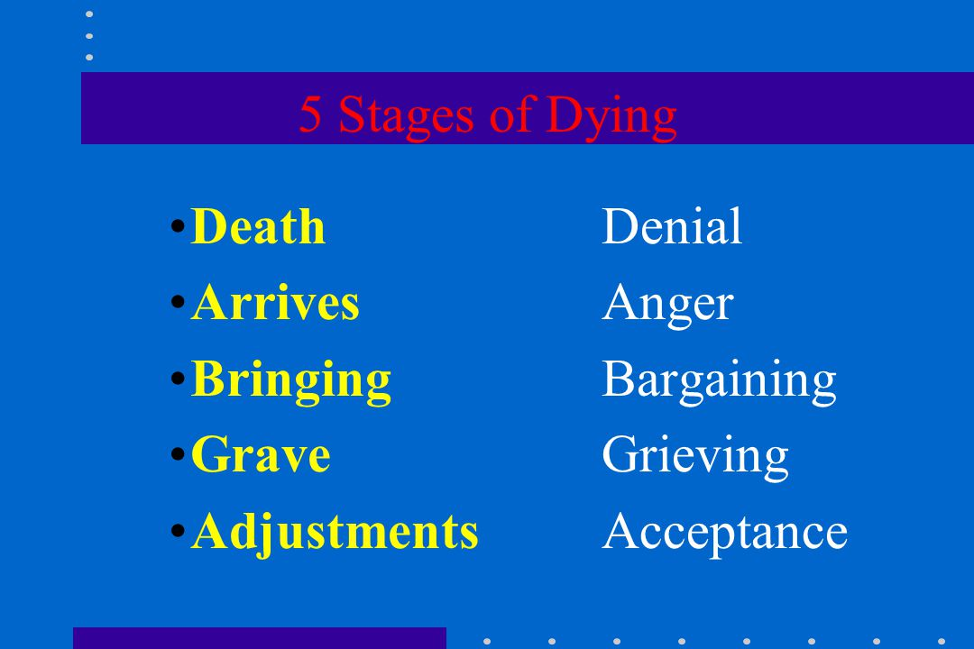 5 Stages of Dying Death Denial ArrivesAnger BringingBargaining GraveGrieving AdjustmentsAcceptance