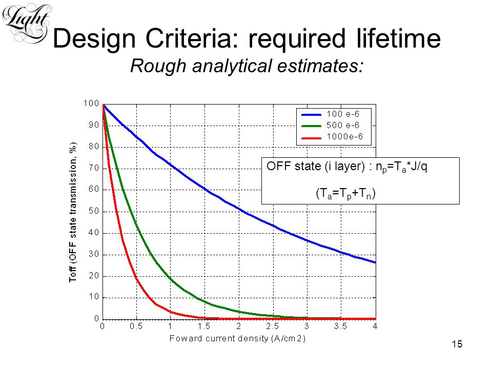 15 Design Criteria: required lifetime Rough analytical estimates: OFF state (i layer) : n p =Τ a *J/q (T a =T p +T n )