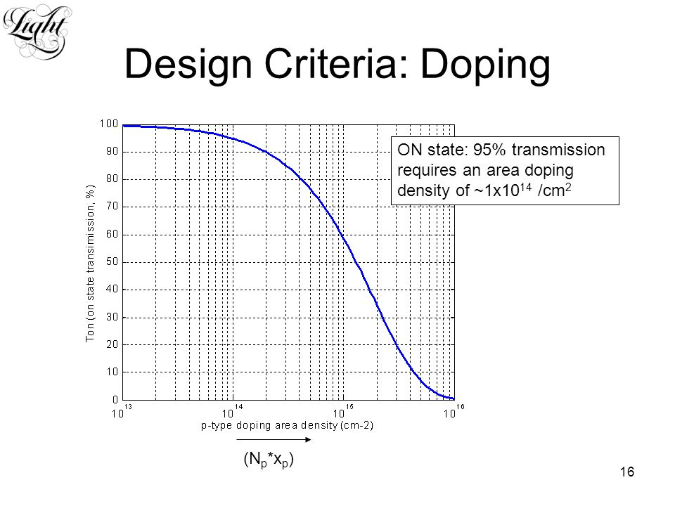16 Design Criteria: Doping (N p *x p ) ON state: 95% transmission requires an area doping density of ~1x10 14 /cm 2