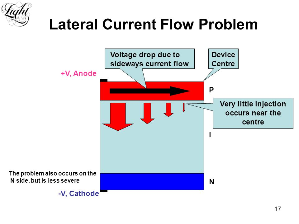 17 P N i -V, Cathode +V, Anode Device Centre Voltage drop due to sideways current flow Lateral Current Flow Problem Very little injection occurs near the centre The problem also occurs on the N side, but is less severe