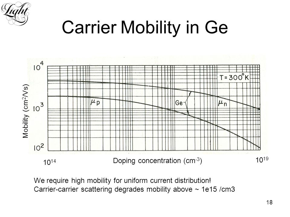 18 Carrier Mobility in Ge We require high mobility for uniform current distribution.
