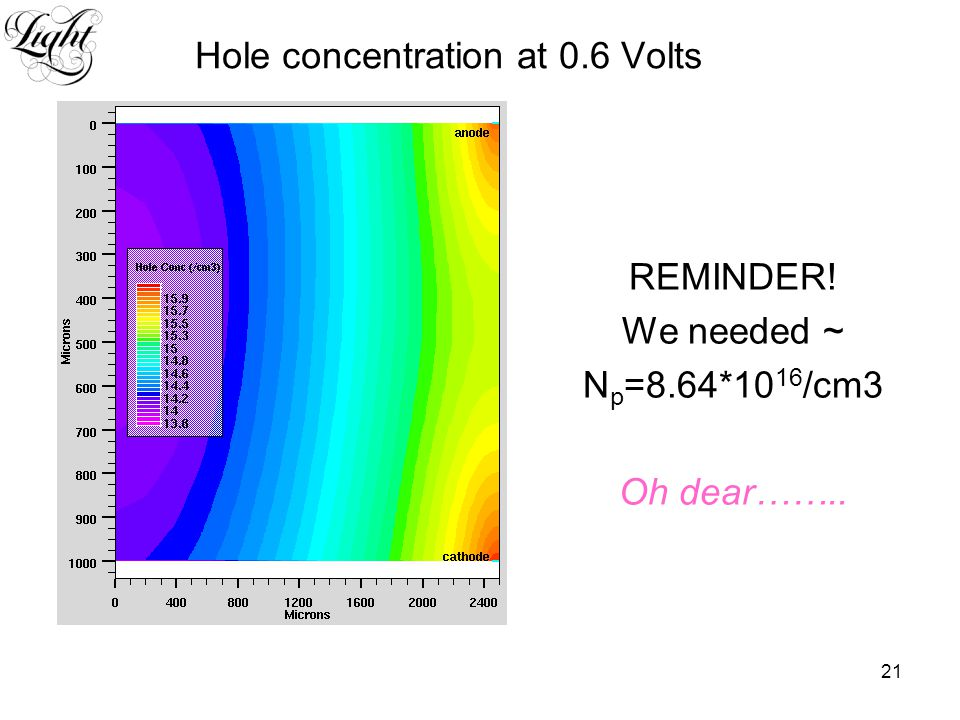 21 Hole concentration at 0.6 Volts REMINDER! We needed ~ N p =8.64*10 16 /cm3 Oh dear……..