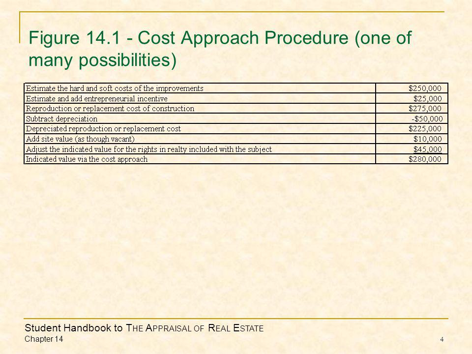 Student Handbook to T HE A PPRAISAL OF R EAL E STATE Chapter 14 5 Cost Estimates  Direct Costs Usually in the builder's contract to build  Indirect Costs Costs outside the building contract but still part of the cost of construction