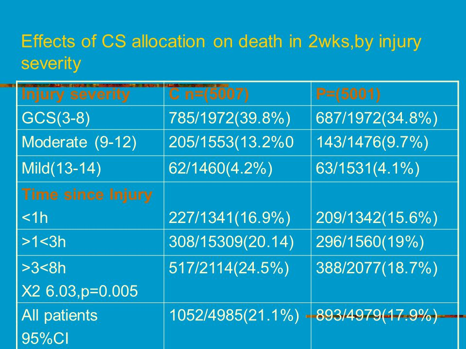 Effects of CS allocation on death in 2wks,by injury severity Injury severityC n=(5007)P=(5001) GCS(3-8)785/1972(39.8%)687/1972(34.8%) Moderate (9-12)205/1553(13.2%0143/1476(9.7%) Mild(13-14)62/1460(4.2%)63/1531(4.1%) Time since Injury <1h227/1341(16.9%)209/1342(15.6%) >1<3h308/15309(20.14)296/1560(19%) >3<8h X2 6.03,p=0.005 517/2114(24.5%)388/2077(18.7%) All patients 95%CI 1052/4985(21.1%)893/4979(17.9%)