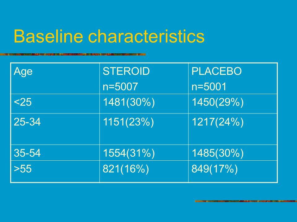 Baseline characteristics Age <25 STEROID n=5007 1481(30%) PLACEBO n=5001 1450(29%) 25-341151(23%)1217(24%) 35-541554(31%)1485(30%) >55821(16%)849(17%)